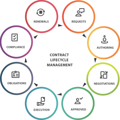 Contract Lifecycle Management In Hauz Khas